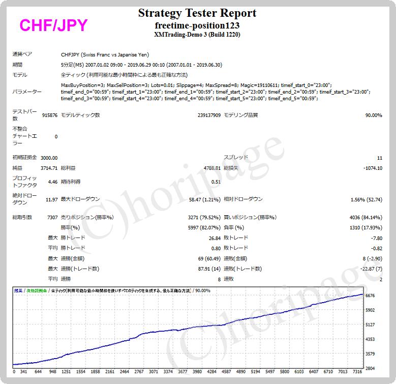 freetime-position123-CHFJPYのEAバックテスト結果