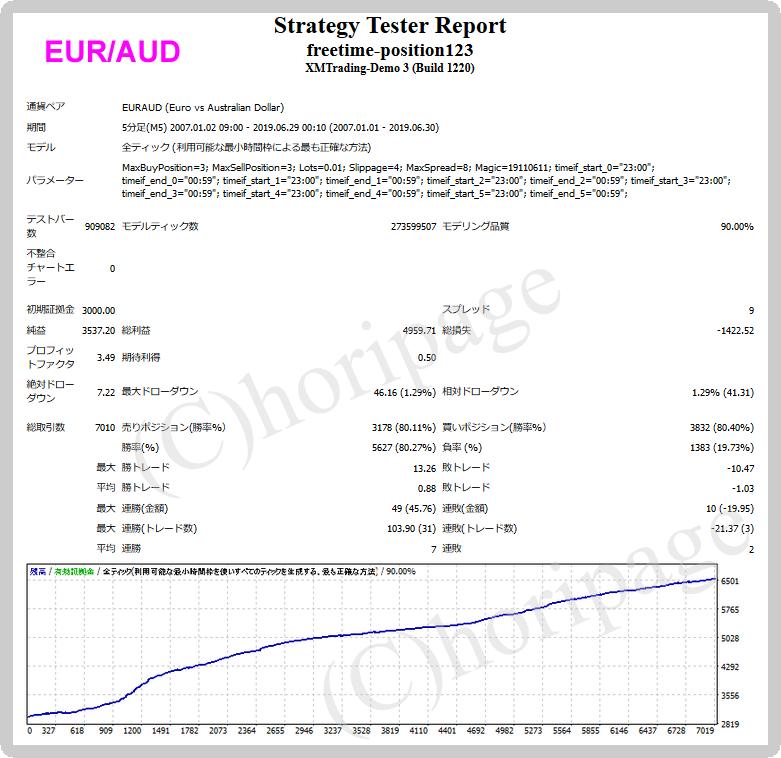freetime-position123-EURAUDのEAバックテスト結果