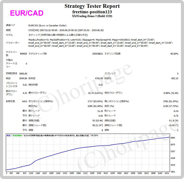 freetime-position123-EURCADのEAバックテスト結果