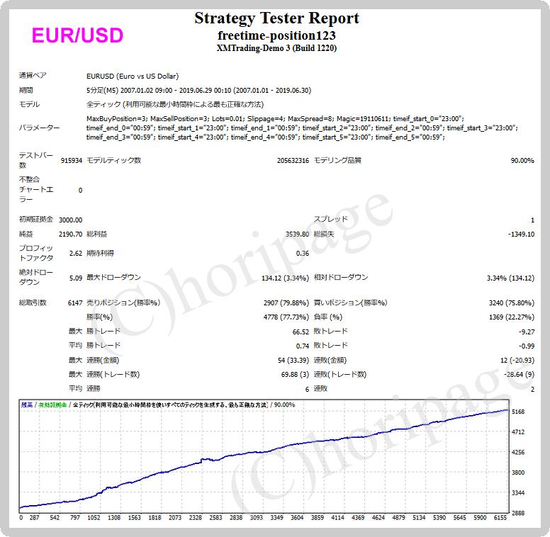 freetime-position123-EURUSDのEAバックテスト結果