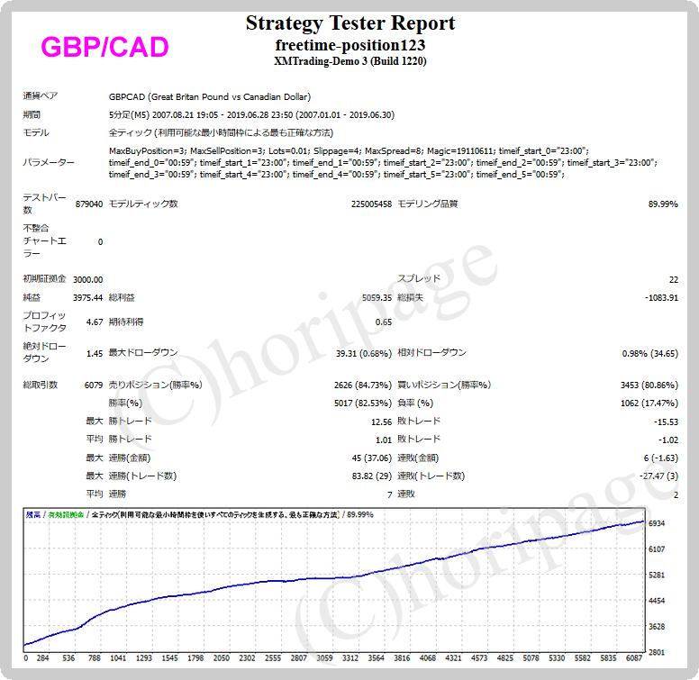 freetime-position123-GBPCADのEAバックテスト結果