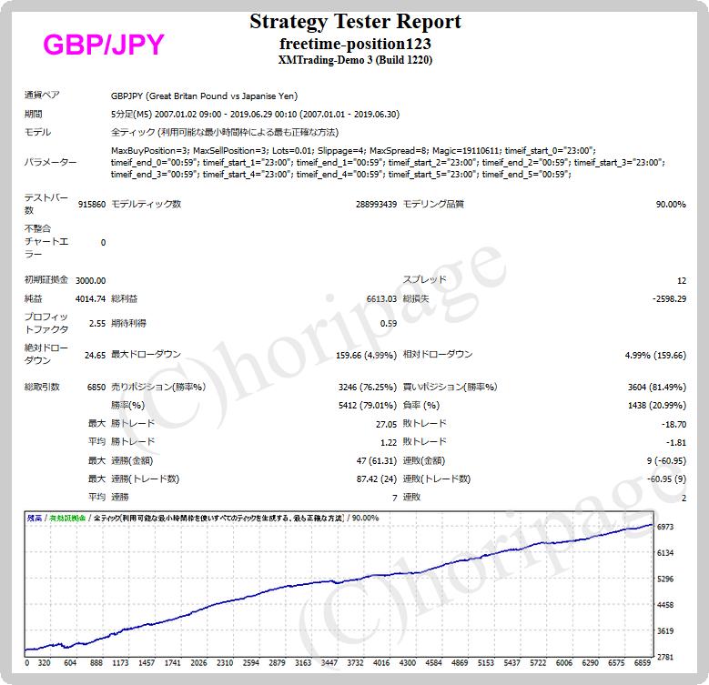 freetime-position123-GBPJPYのEAバックテスト結果