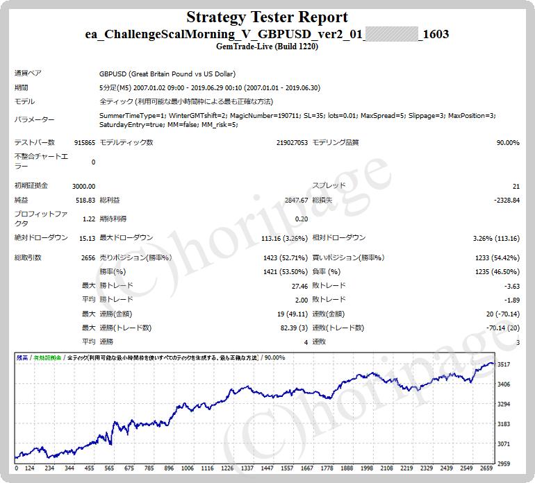 FXのEA1603番ChallengeScalMorning V GBPUSD_ver2.01 for GEMのストラテジーテスターレポート