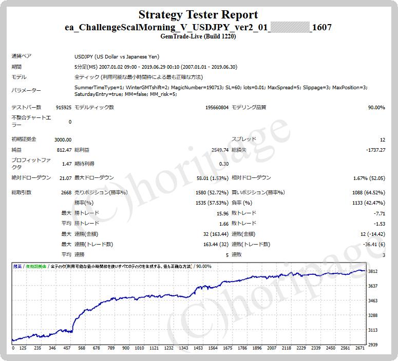 FXのEA1607番ChallengeScalMorning V USDJPY_ver2.01 for GEMのストラテジーテスターレポート