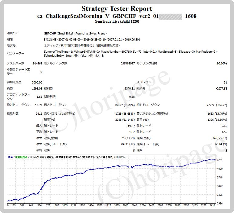 FXのEA1608番ChallengeScalMorning V GBPCHF_ver2.01 for GEMのストラテジーテスターレポート