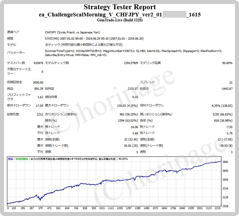 FXのEA1615番ChallengeScalMorning V CHFJPY_ver2.01 for GEMのストラテジーテスターレポート