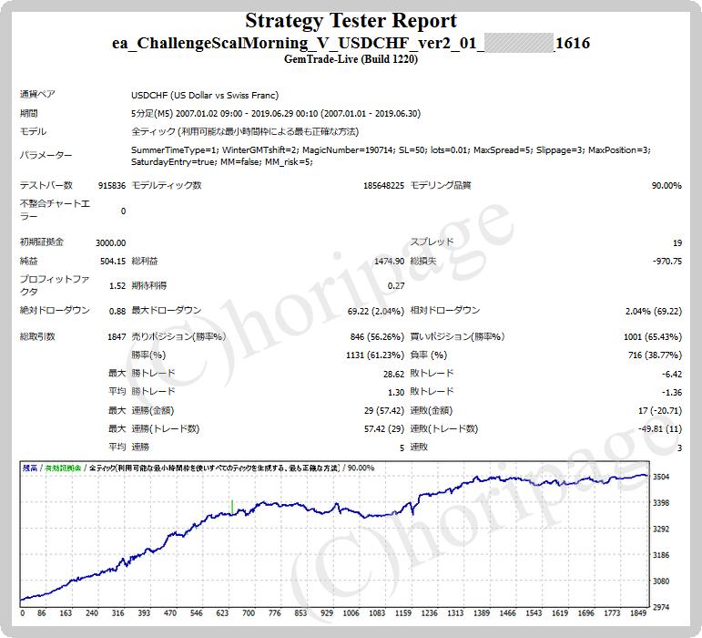 FXのEA1616番ChallengeScalMorning V USDCHF_ver2.01 for GEMのストラテジーテスターレポート