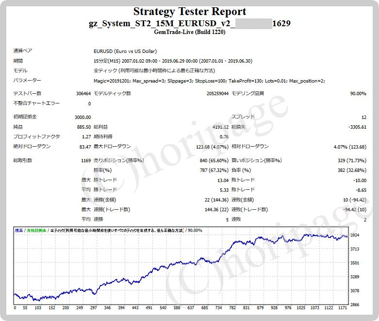 FXのEA1629番gz_System_ST2_15M_EURUSD_v2のストラテジーテスターレポート