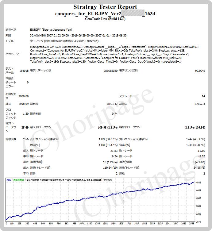 FXのEA1634番Conquers for EURJPY Ver2のストラテジーテスターレポート