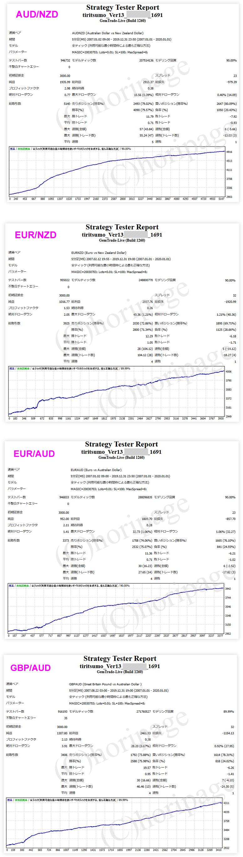 FXのEA1691番TIRITSUMO_Ver13のストラテジーテスターレポート
