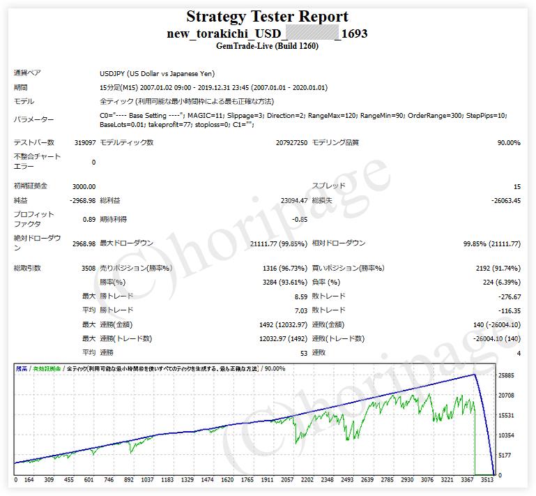 FXのEA1693番New torakichi USDのストラテジーテスターレポート