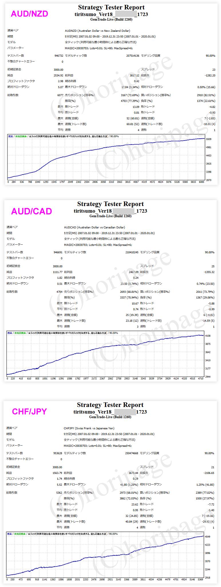 FXのEA1723番TIRITSUMO_Ver18のストラテジーテスターレポート