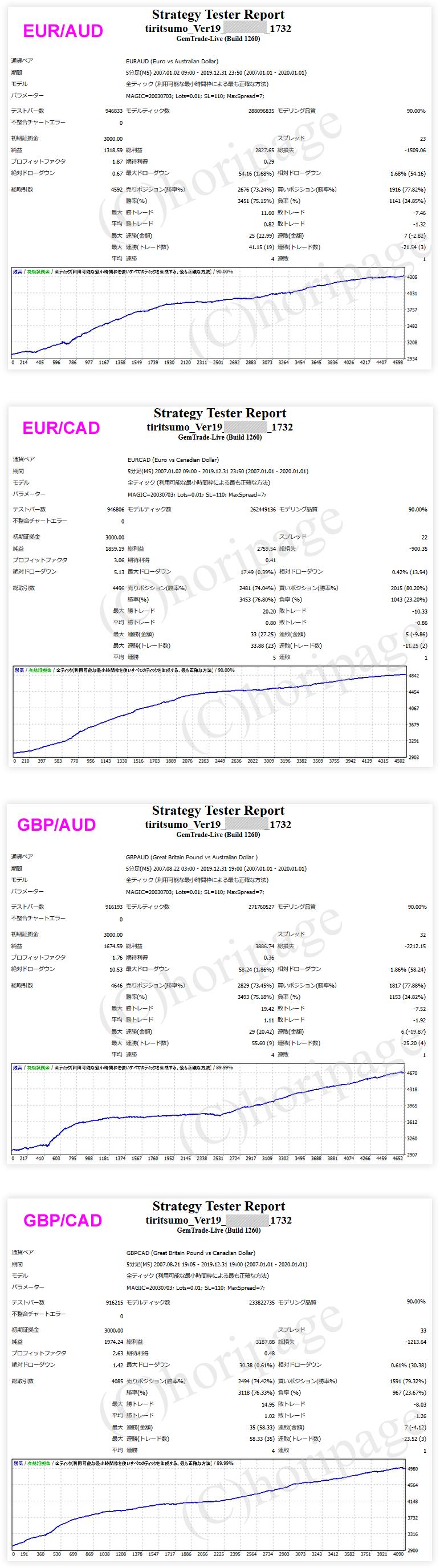 FXのEA1732番TIRITSUMO_Ver19のストラテジーテスターレポート