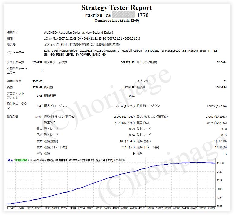 FXのEA1770番RASETSU_EAのストラテジーテスターレポート