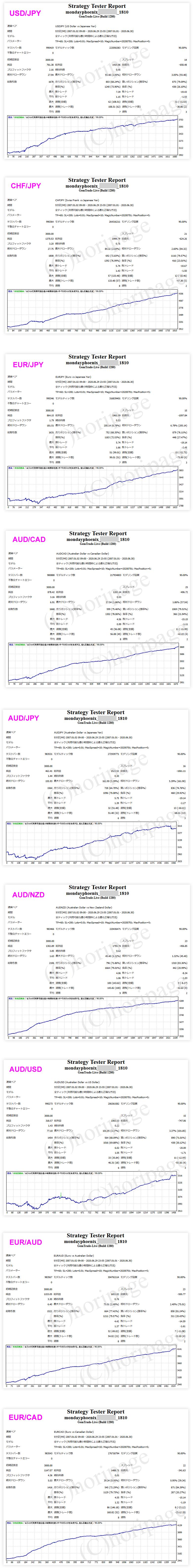 FXのEA1810番MONDAY PHOENIXのストラテジーテスターレポート