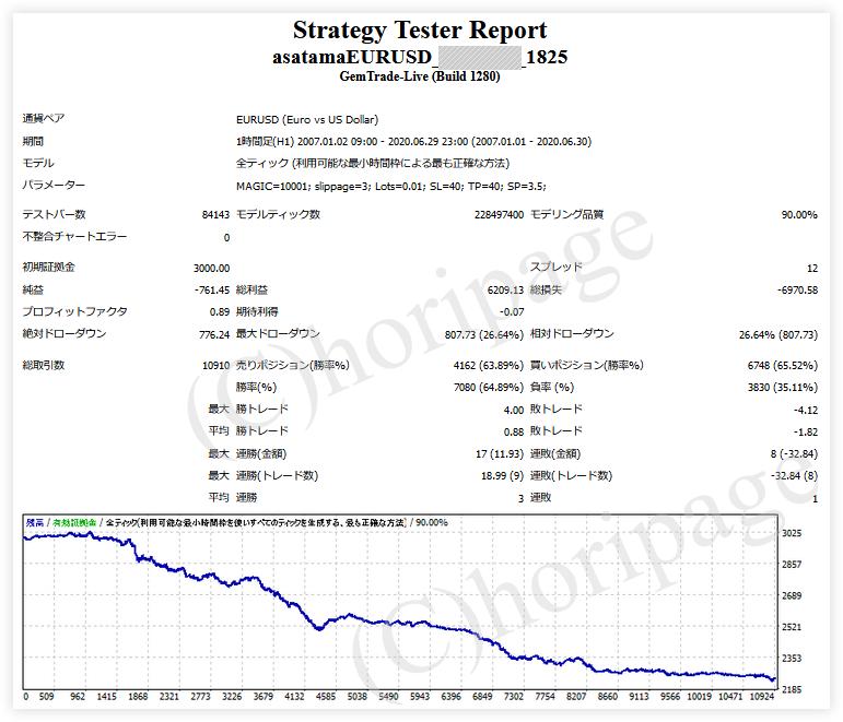 FXのEA1825番AsatamaEURUSDのストラテジーテスターレポート