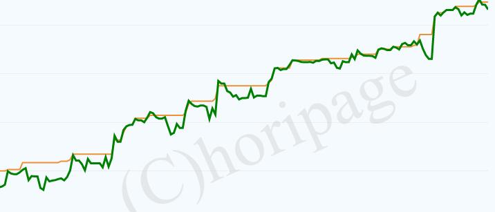 ナンピンEAの順調な時の資産推移グラフ
