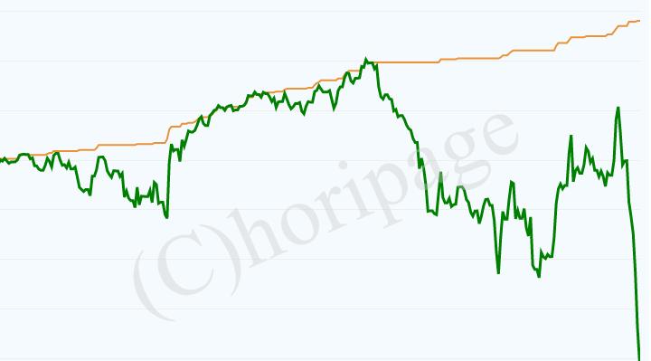 口座破綻したナンピンEAの資産推移グラフ
