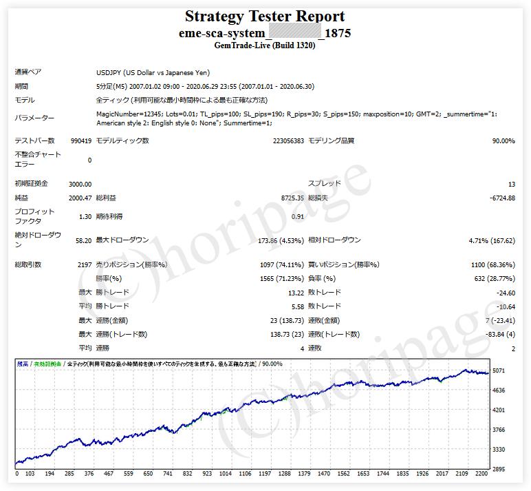 FXのEA1875番EME-Sca-systemのストラテジーテスターレポート