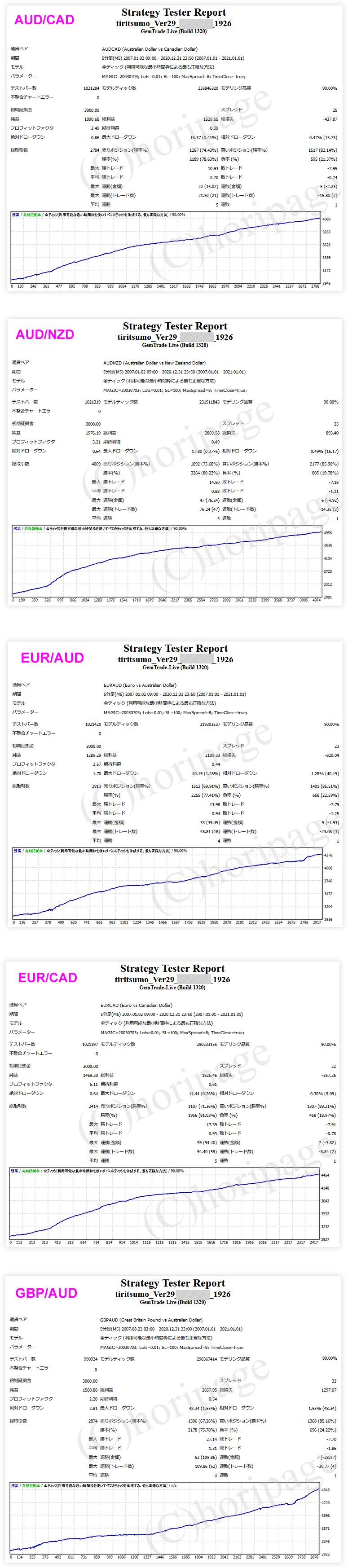 FXのEA1926番TIRITSUMO_Ver29のストラテジーテスターレポート
