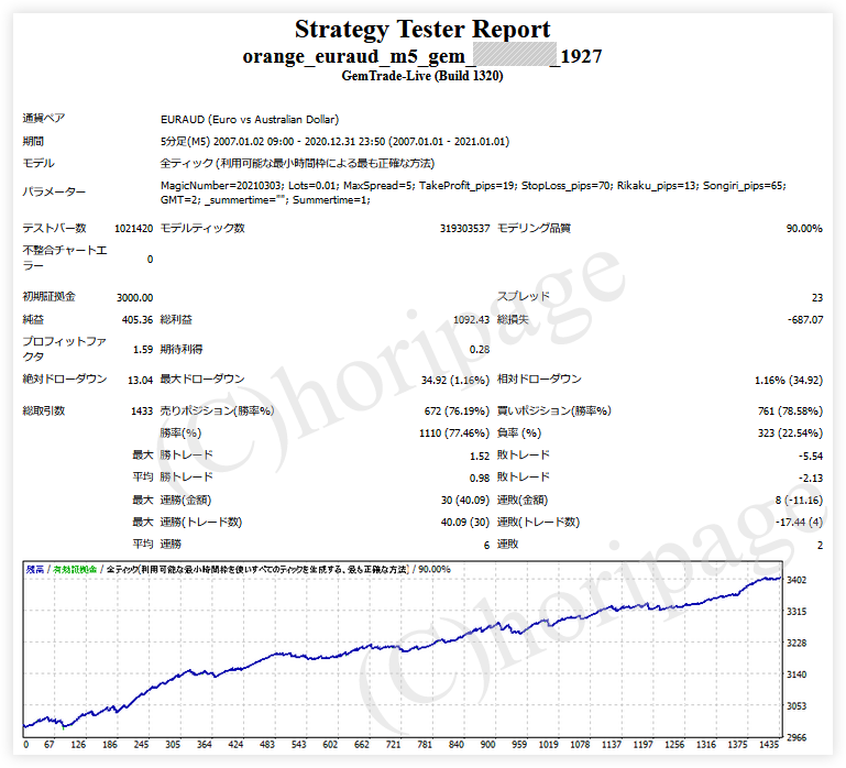 FXのEA1927番ORANGE_EURAUD_M5_GEMのストラテジーテスターレポート