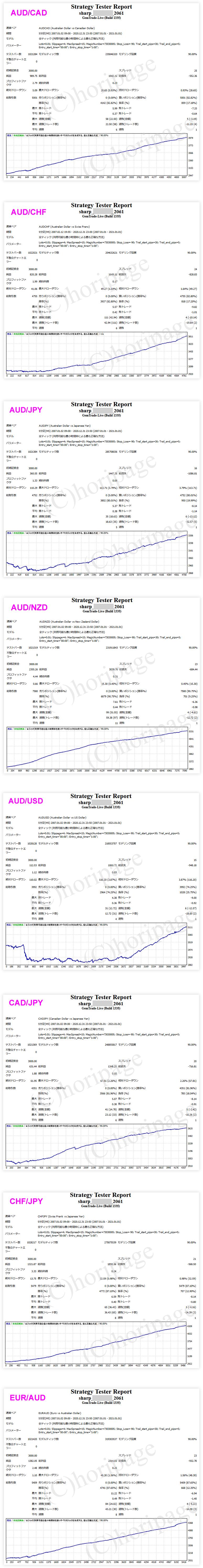 FXのEA2061番SHARPのストラテジーテスターレポート1